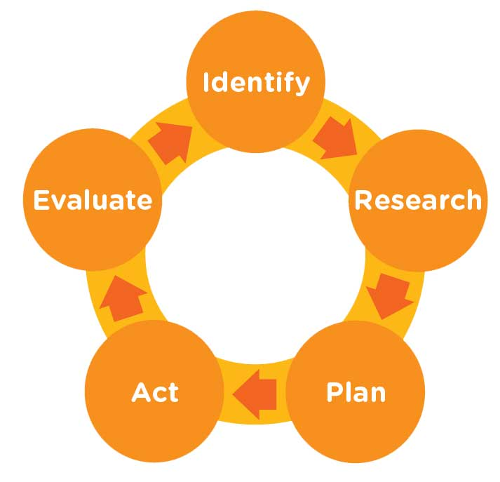 Advocacy Framework - Identify, Research, Plan, Act, Evaluate
