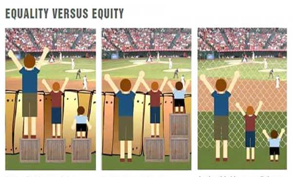 Title: Picture - Equality vs equity - Description: 3 images of 3 boys of various heights watching a baseball game. In the first image, it is assumedc that everyone will benefit fom the same supports.  They are being treated equaly.In the second image, individuals are given different supports to make it possible for them to have equal access to the game. They are being treated equitablyIn the third image, all 3 can see the game without any supports or accommodations because the cause of the inequity was addressed. The systemic barrier has been removed.